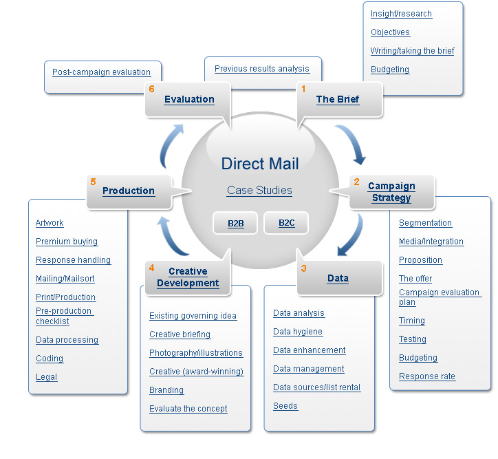 direct marketing report Mdml direct marketing llp proforma: part a: 1 (i) name of the company (as registered) mdml direct marketing llp (ii) cin no: aac-3075.