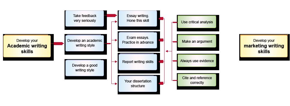 Bestassignmentwritingservices